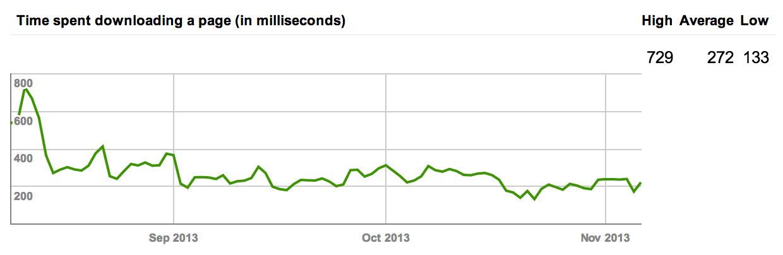 Googlebot, time spent crawling