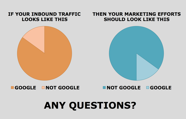 Marketing Allotment